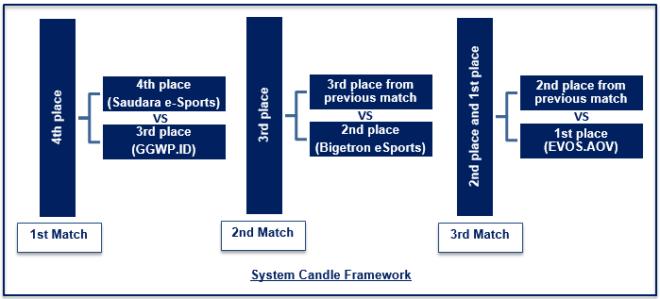 System Candle Framework Grand Final ASL